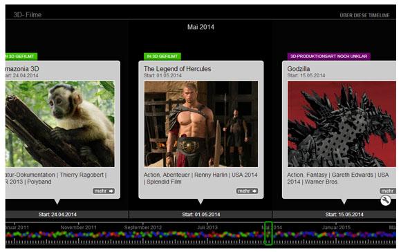 Tolles Tool! Die 3D-Timeline bietet eine chronolgische Übersicht über alle 3D-Filme